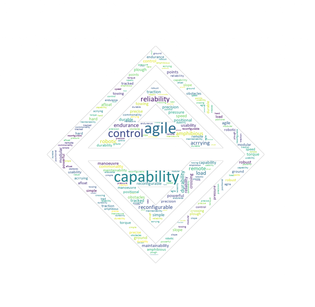 Agile Capabilities